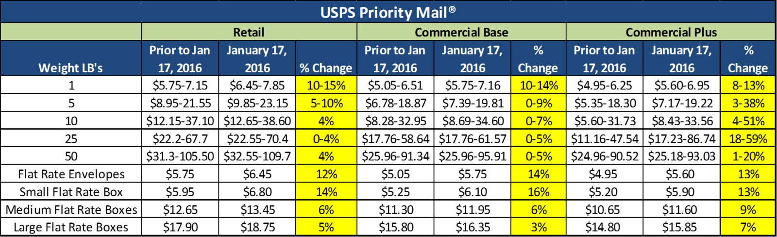 USPS Shipping Rates (Priority Mail) To Shoot Up by Over 8
